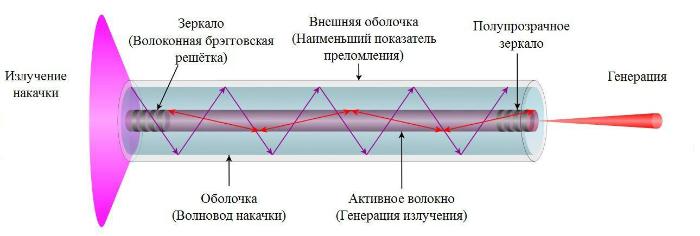 (иттербиевый) лазер