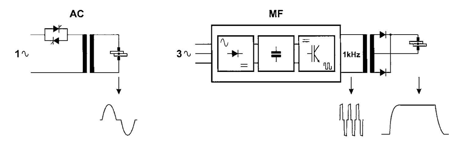 Инверторные машины контактной точечной и рельефной сварки постоянного тока/2